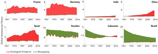 Auswahl von Länderdiagramme, die Global Footprint Network für den Zeitraum 1961 bis 2014 erstellt hat.